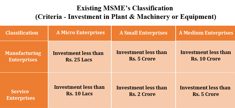 Revised MSME Classification